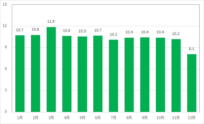 キャラバンカルーセルの月別平均待ち時間