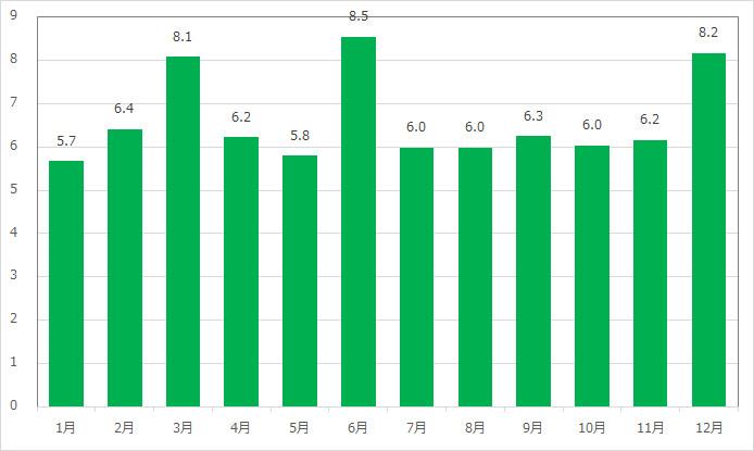 ディズニーシー・トランジットスチーマーライン(メディテレーニアンハーバー)の月別平均待ち時間